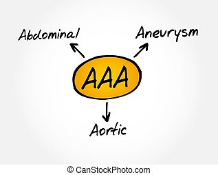 -, betűszó, orvosi fogalom, hasi, körülírt ütőértágulat, aaa, aorta-