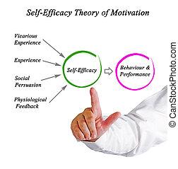 -, motivación, eficacia, sí mismo, teoría