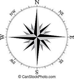 1, 指南针