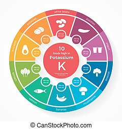 10 foods high in Potassium. Nutrition infographics. Healthy ...