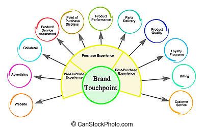 11, ブランド, touchpoints