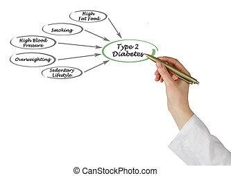 2, タイプ, 糖尿病