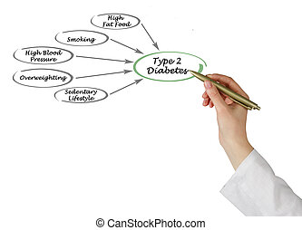 2, tipo, diabetes