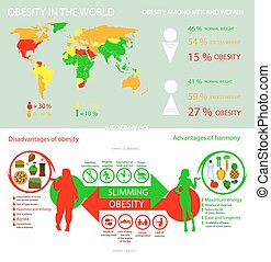 Infographics obesity in the world into flat style. Vector illustration
