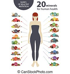 20 minerals for human health. A figure of the woman and...