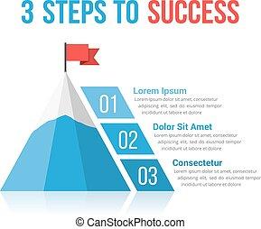3, étapes, reussite