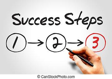 3, ステップ, 成功