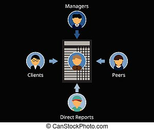 360 degree employee performance reviews in HR vector