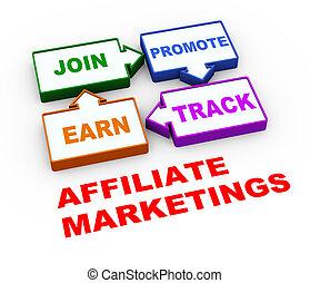 3d affiliate marketing process