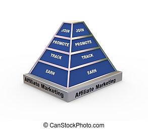 3d affiliate marketing pyramid