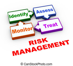 3d, amministrazione, rischio, ciclo