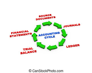 3d arrows accounting cycle - 3d rendering of circular arrows...