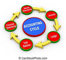 3d, boekhouding, cyclus
