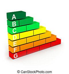 3d Energy efficiency chart