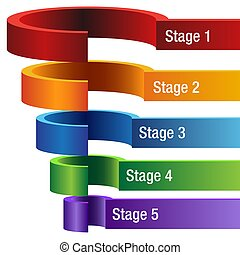 3D Five Stage Segmented Funnel Chart