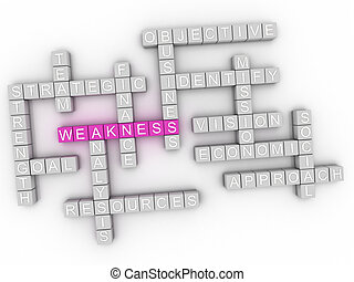 3d image Weakness word cloud concept