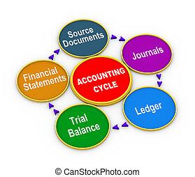 3d, levenscyclus, van, boekhouding, proces