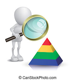 3d man watching a pyramid model with a magnifying glass