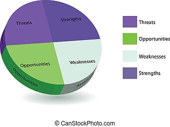 pie chart of swot analysis