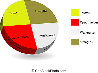 3d multicolored pie chart of swot analysis