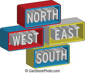 3d North East South West sign