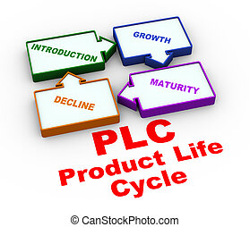 3d plc process life cycle