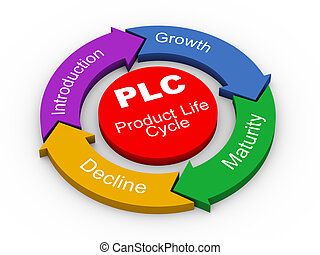 3d PLC - product life cycle - 3d illustration of circular...