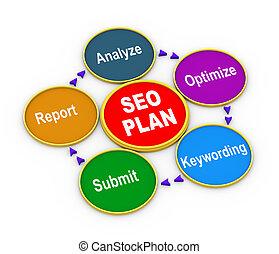 3d process of seo plan