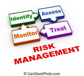 3d, ryzyko, kierownictwo, cykl