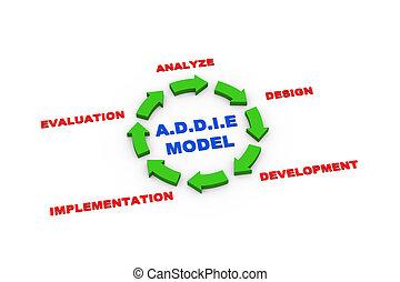 3d, setas, addie, modelo, ciclo