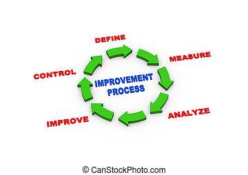 3d, setas, melhoria, processo, ciclo