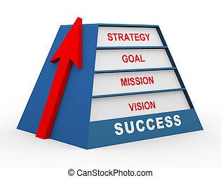 3d success pyramid