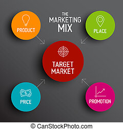 4P marketing mix model - price, product, promotion, place -...