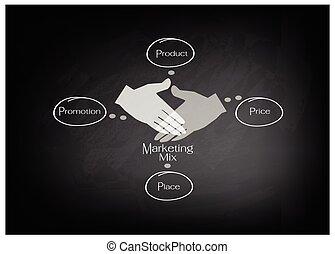 4ps, mercadotecnia, mezcla, diagrama, con, precio