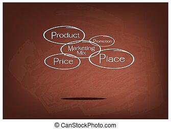 4ps, modelo, o, mercadotecnia, mezcla, diagrama, en, marrón, pizarra