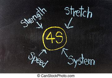 4S business concept