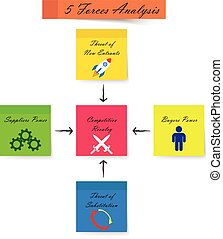 5 Forces Analysis Diagram - Sticky Notes - Strong Color