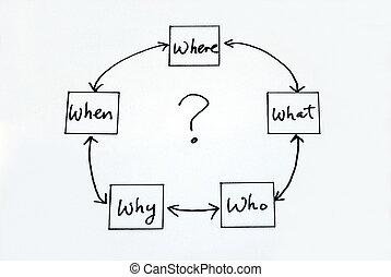 5, quel, quand, pourquoi, w: