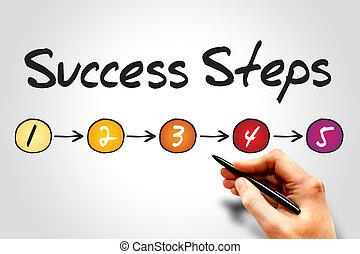 5 Success Steps, sketch business concept