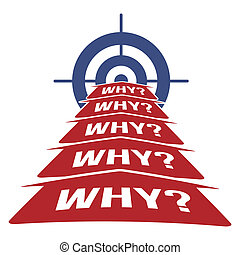 5 Why Root Cause Analysis Methodology Concept with Arrows and Target vector illustration.