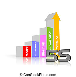 5S Methodology - An illustration of 5S process strategy