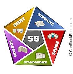 5S Methodology Sort,Straighten,Shine,Standardize and Sustain...