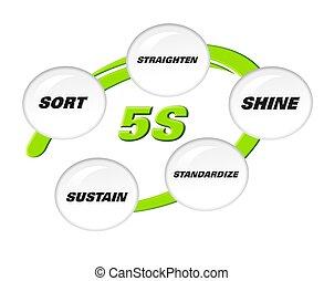 5s, metodologia