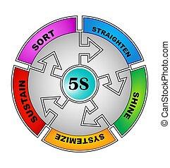 5S Phases - 5S Methodology Sort,Straighten,Shine,Standardize...