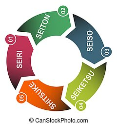 5S process for company. Sort, shine, sustain, standardize, set in order , 5 method , vector concept .