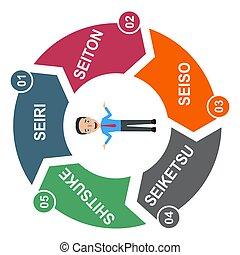 5s, vecteur, sorte, concept, éclat, soutenir, ordre, processus, méthode, 5, ensemble, standardize, company.