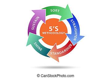 5S workplace organization method concept technique