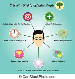 7 Habits - Face With Circle Chart
