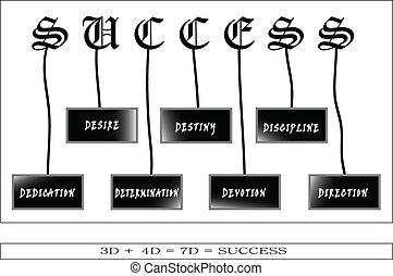 7D Of Success