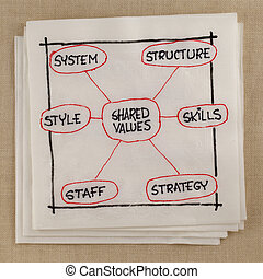 7S model for organizational culture, analysis and development (skills, staff, strategy, systems, structure, style, shared values) - napkin sketch